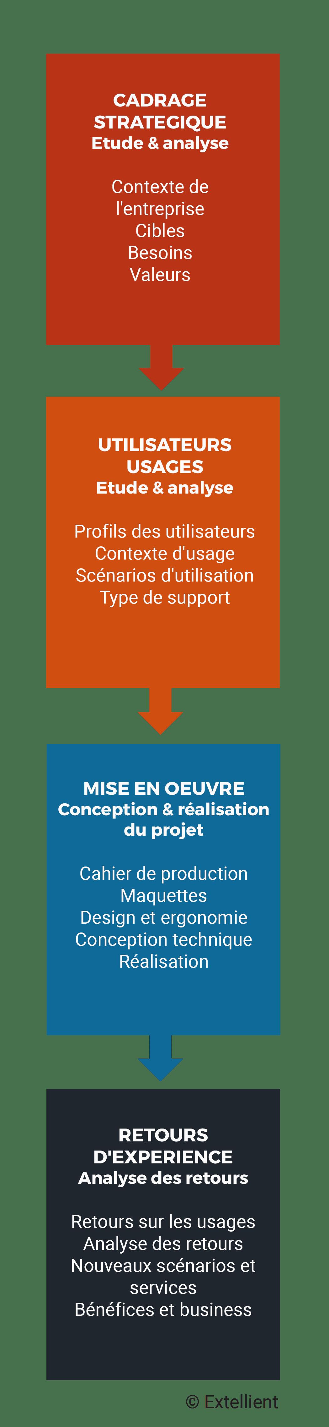 méthodologie : La démarche de création d'une solution digitale d'Extellient