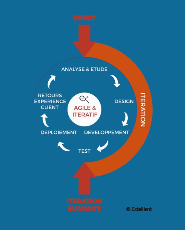 Méthodologie : l'approche Agile d'Extellient